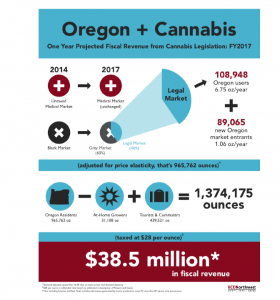 Oregon Legalized Cannabis Projected Profits